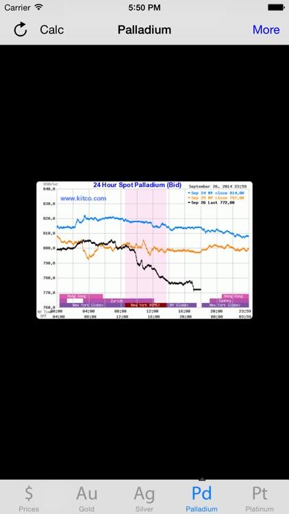 Live Prices Gold Silver Platinum Palladium