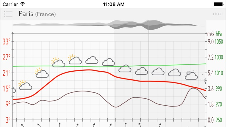 Weather Forecast w/ Meteogram