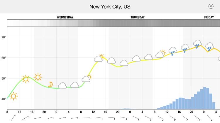 Meteogram for iPhone screenshot-4