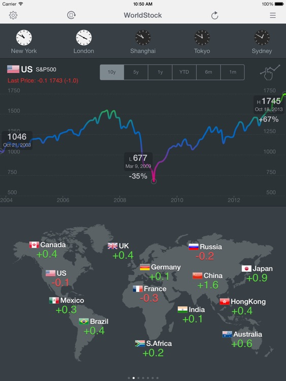 WorldStock for iPad