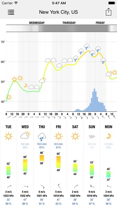Meteogram For Iphone review screenshots