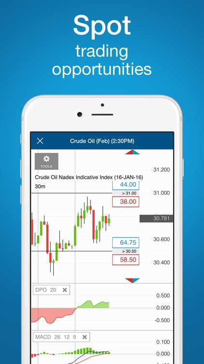 Nadex Binary Options by North American Derivatives Exchange