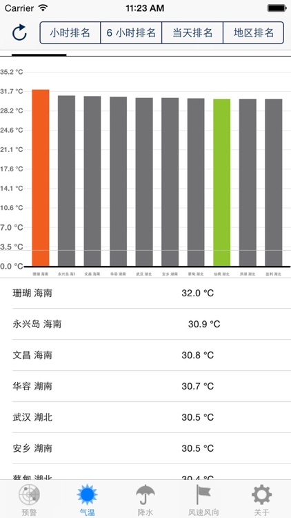 China Real-Time Weather