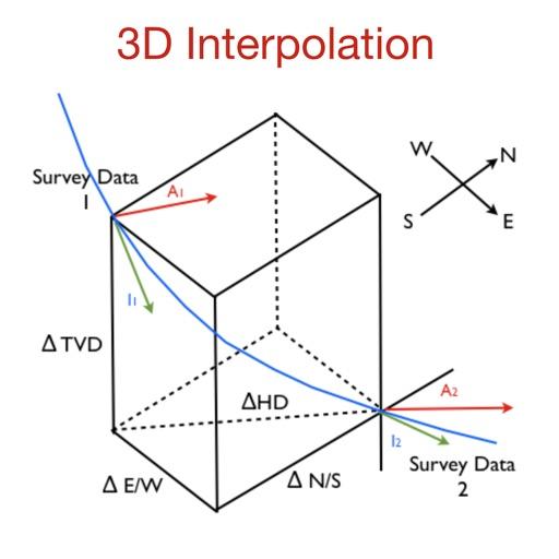 3D Interpolation