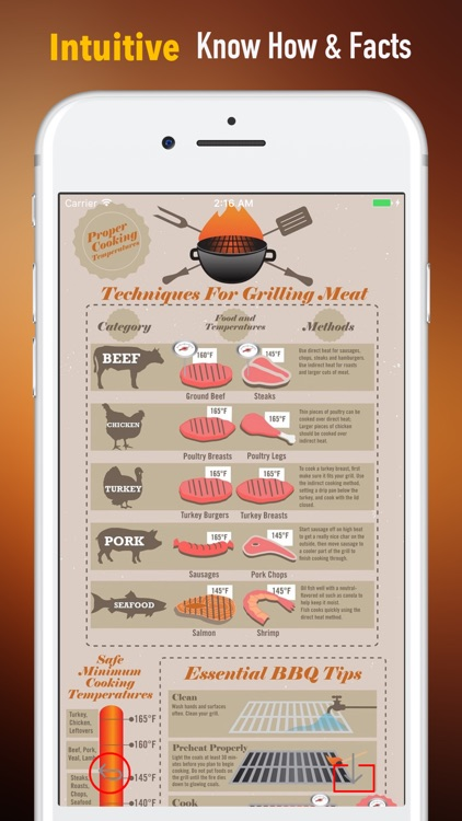 Cooking tips for meat-Beginners and Guides