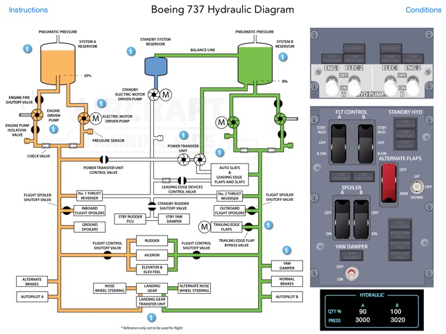 Boeing 737 hydraulic schematic electrical work wiring diagram boeing 737 ng hydraulic system on the app store rh itunes apple com boeing 737 hydraulic asfbconference2016 Image collections