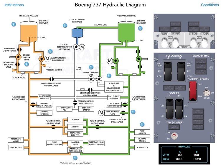 Boeing 737 Ng Hydraulic System By Eric Cannon