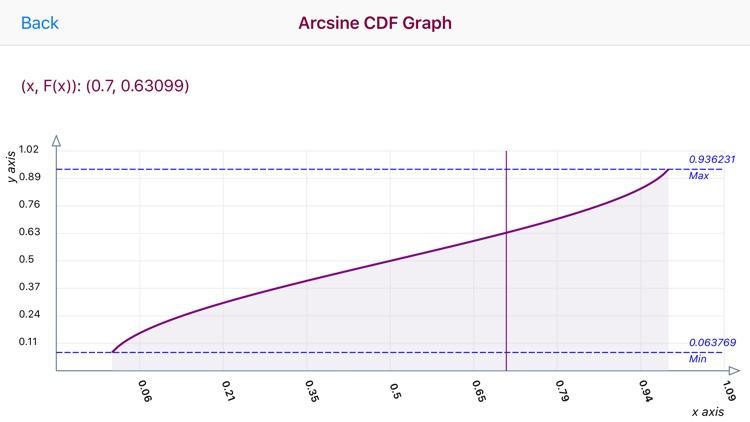 Arcsine Distribution