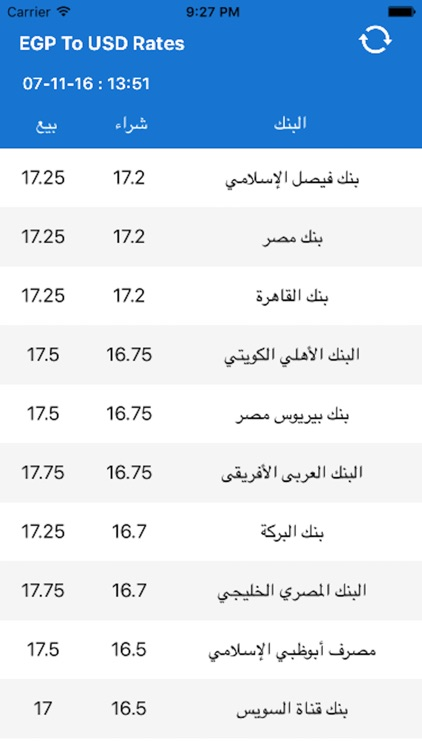 EGP To USD Rates