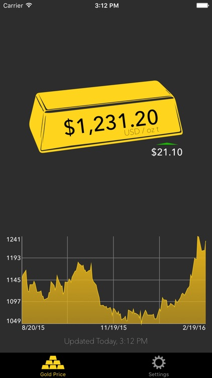 Gold Price Tracker