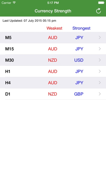 FX Currency Strength