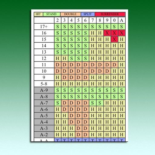 BlackJack Bet Chart +HD