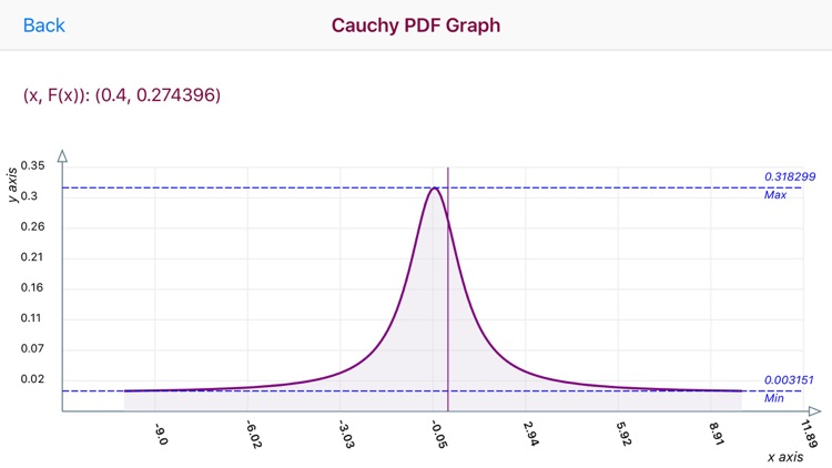 Cauchy Distribution Function