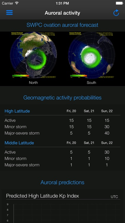 Aurora Forecast. screenshot-0