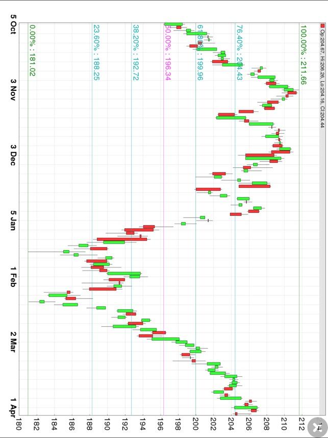 Fibonacci Stock Chart - trading signal in stocks on the App