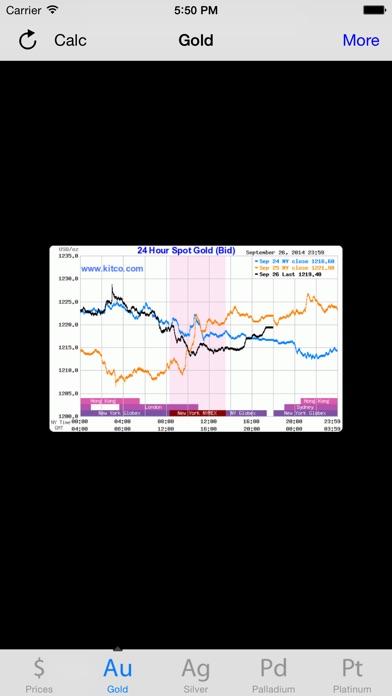 黃金白銀鉑和鈀的價格屏幕截圖3