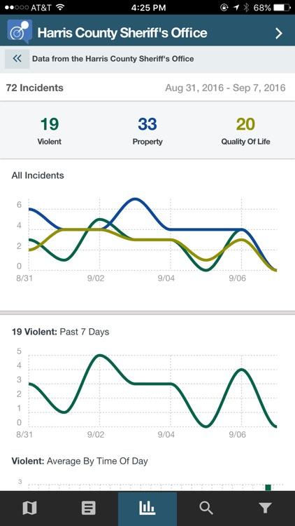 CrimeReports by Motorola Powered by Socrata screenshot-3