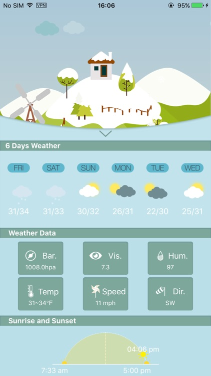 Weather HD for weather forecast, world city
