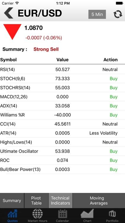Investing Markets