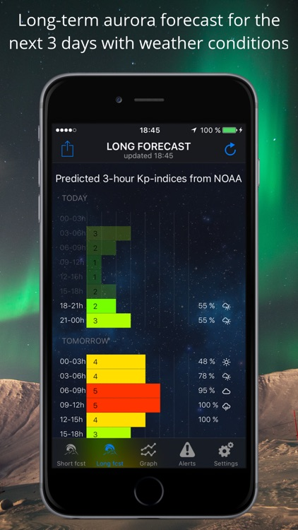 Northern Lights Forecast & Aurora Borealis Alerts
