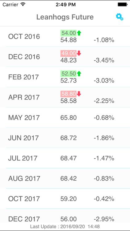 LeanHogs Futures Price Alert
