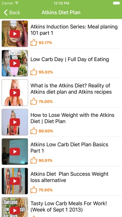 Atkins Diet: Low Crab Diet for Weight Loss