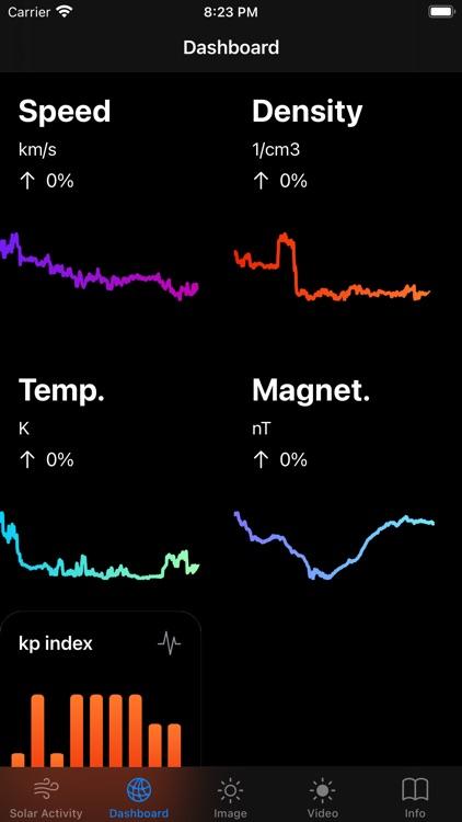 Solar Activity Pro screenshot-5