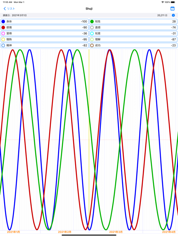 Biorhythm Graphのおすすめ画像1